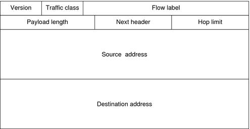 IPv6HeaderFormat